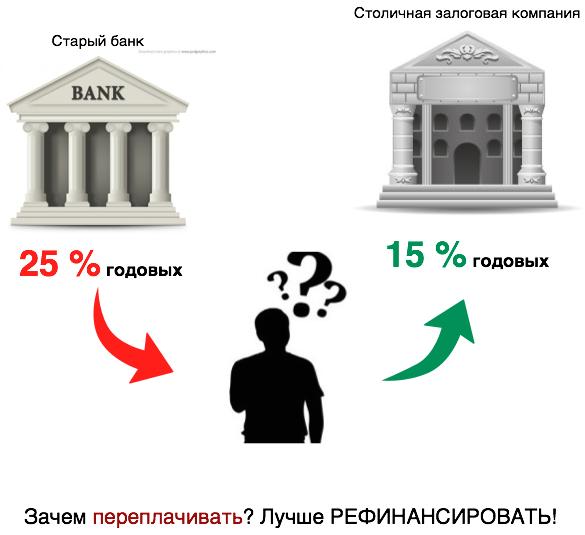 рефинансирование консолидация в москве